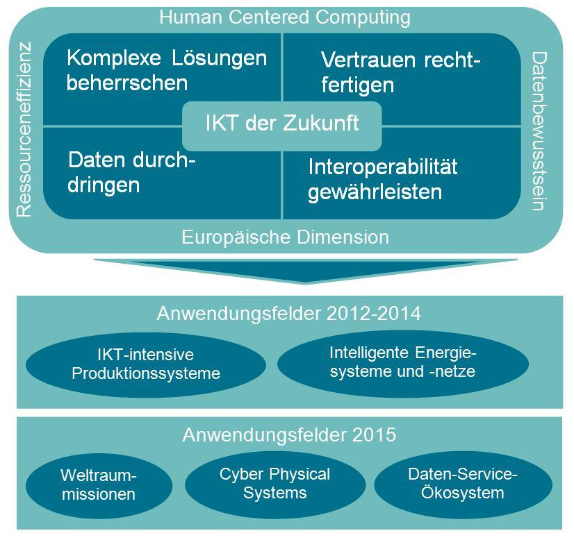 Programmlinie IKT Der Zukunft