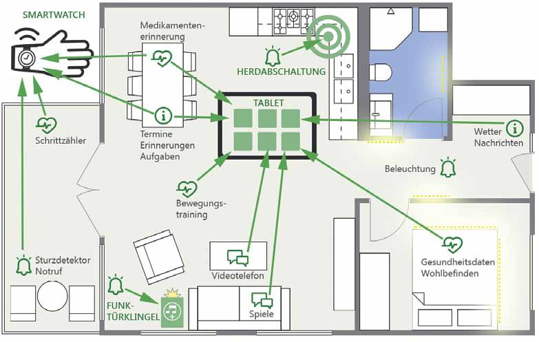 Components of the RegioAAL-System showen in an apartment map